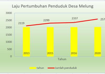 Prediksi Jumlah Penduduk Desa Melung 2020